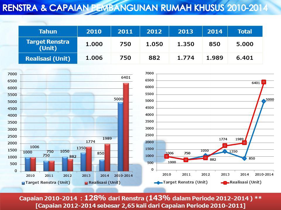 [Capaian 2012-2014 sebesar 2,65 kali dari Capaian Periode 2010-2011]